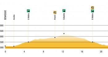 Perfil de la Vuelta al pico Cerler