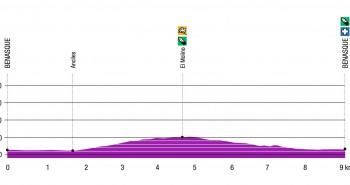 Perfil de la Vuelta al Molino de Cerler