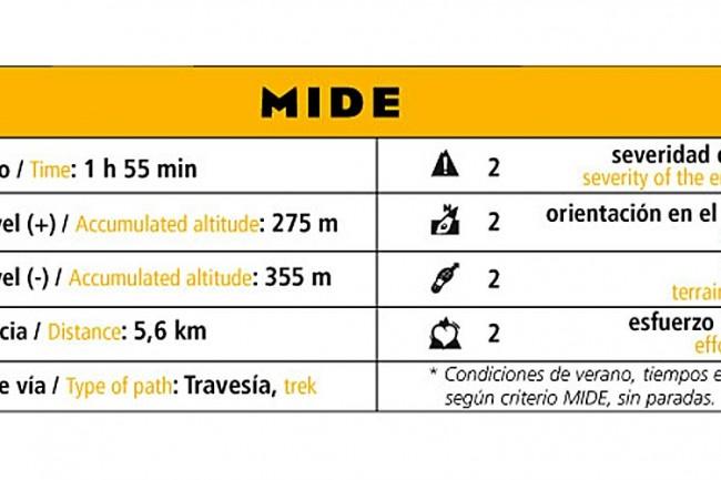 Método de Información de Excursiones.